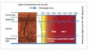 infrared-skin-penetration